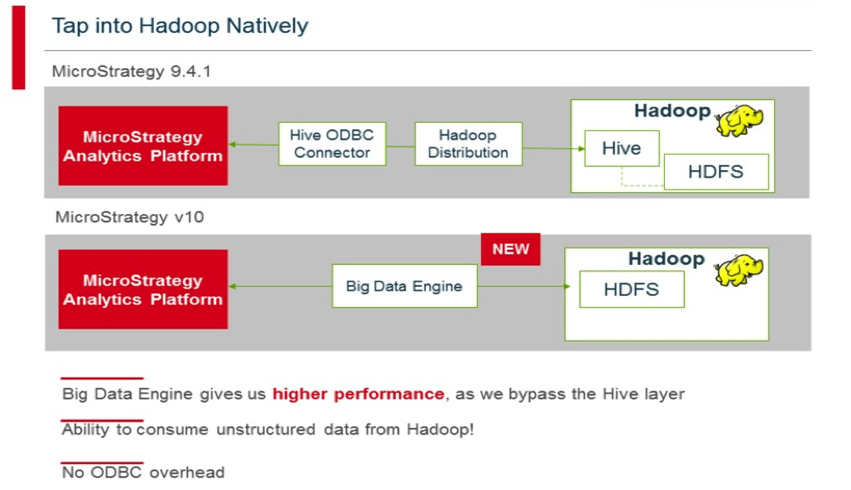 Tap into Hadoop natively