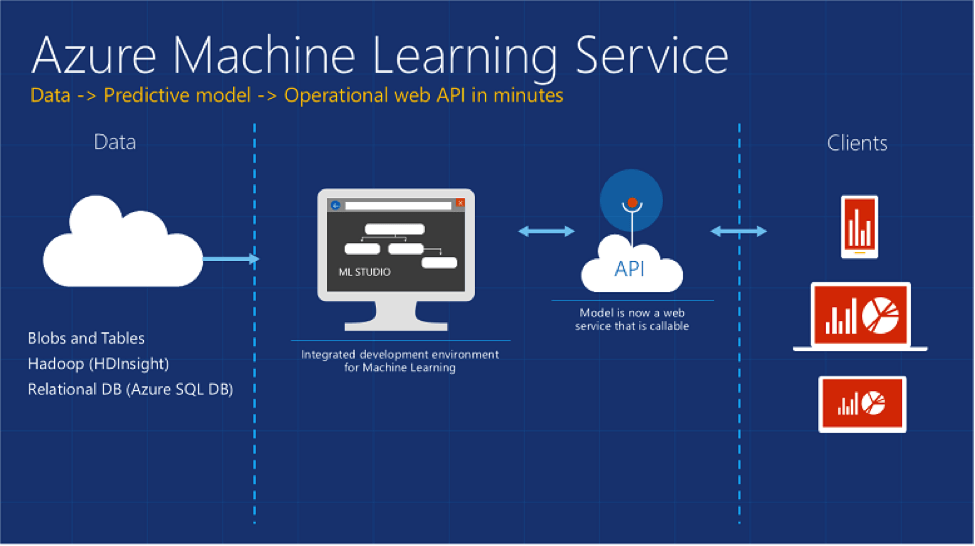 Azure Machine Learning Service