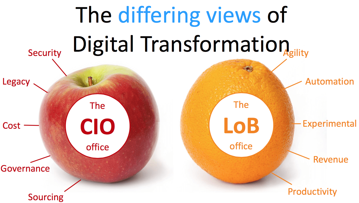 the differing views of digital transformation