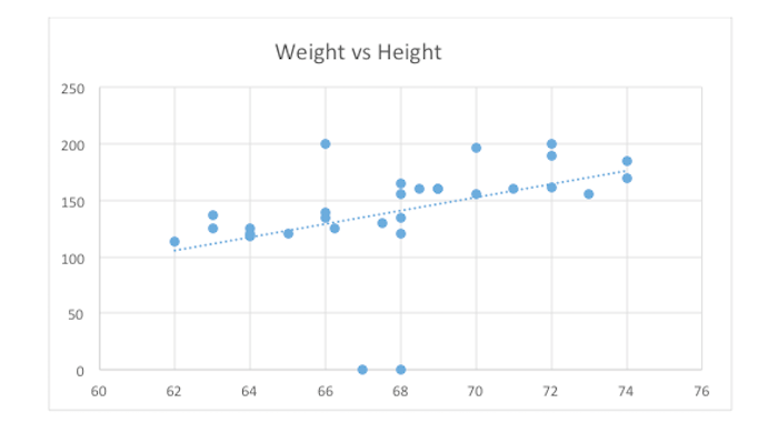 regression line weight vs height