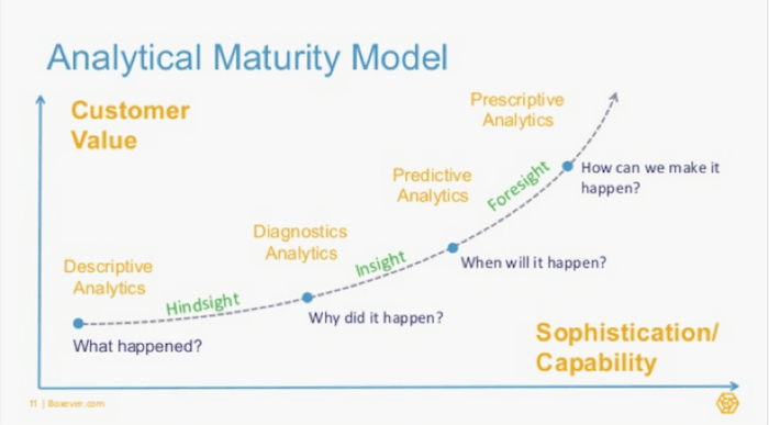 Analytical maturity model