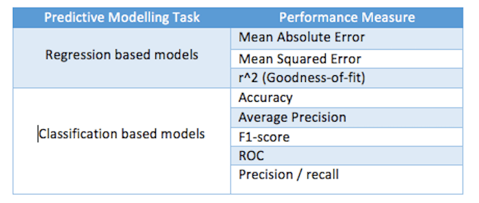performance measures for a predictive model