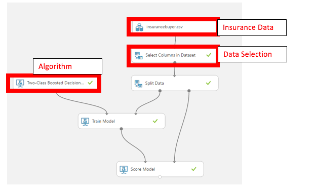 insurance predictive model in Azure ML