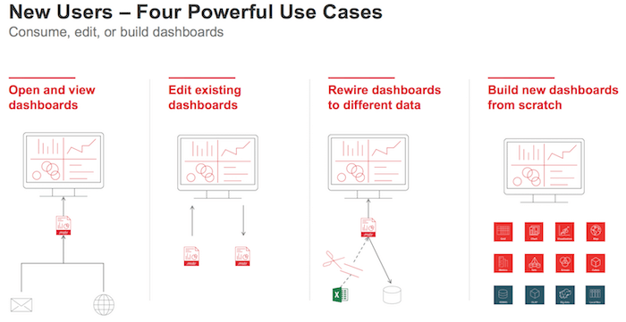 MicroStrategy Desktop - use cases