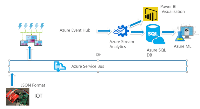 the main process to get data from sensor to show on Power BI and Azure ML