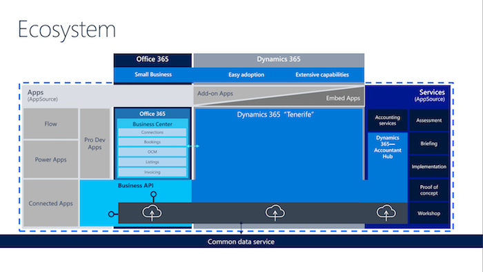 Microsoft Dynamics 365 Tenerife: new features   Auckland