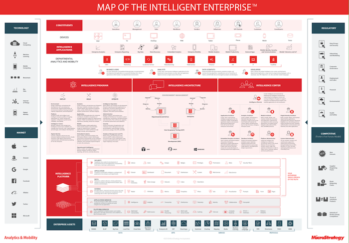 map of the Intelligent Enterprise