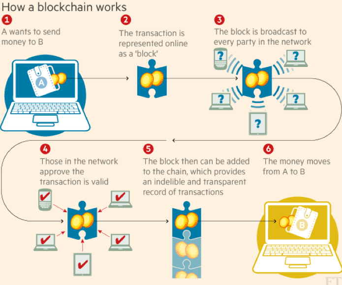 How a blockchain works - Financial Times